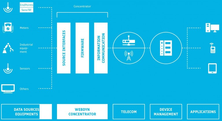 Solutions Webdyn of M2M data collection