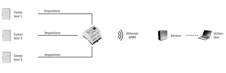WebdynPulse collecte les données de compteurs électriques