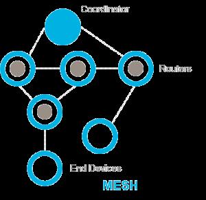 Architecture réseau en mesh